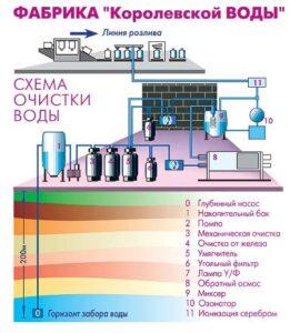 королевская вода, доставка воды по Москве